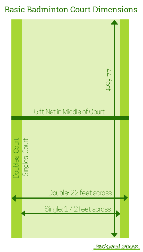 Basic Badminton Court Dimensions