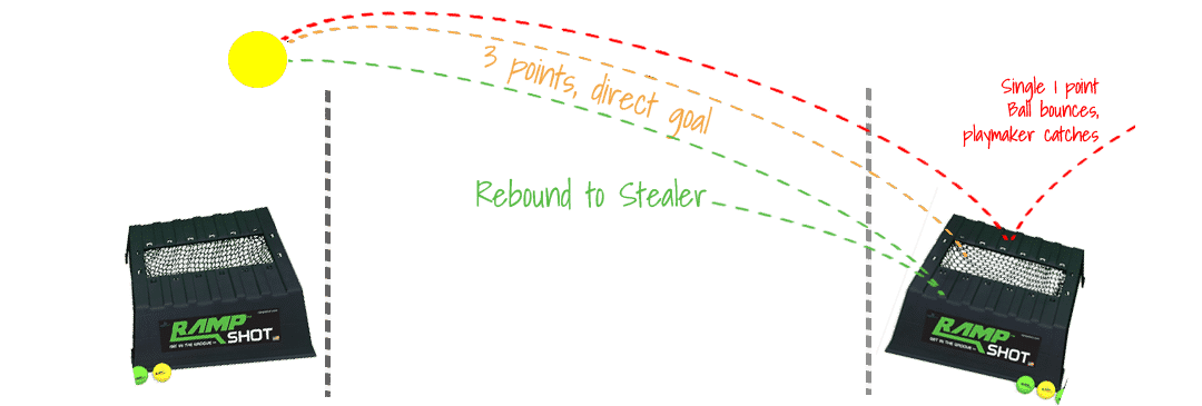 Rampshot Points | How to Score Points in Rampshot Game