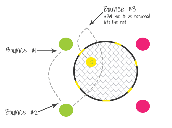 Spikeball: A Review, How to Play, Where to Buy 6